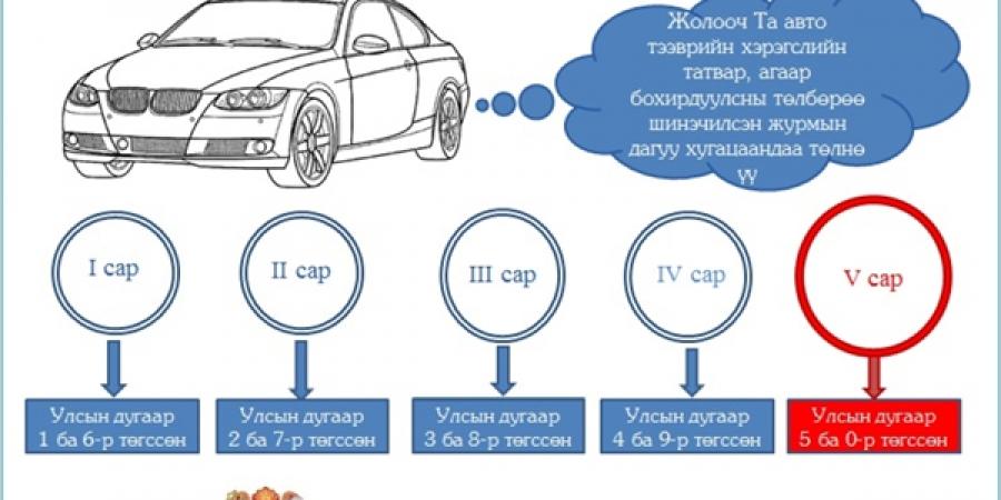 Бямба, ням гарагт Чингисийн талбайд тээврийн хэрэгслийн татвараа төлөх боломжтой