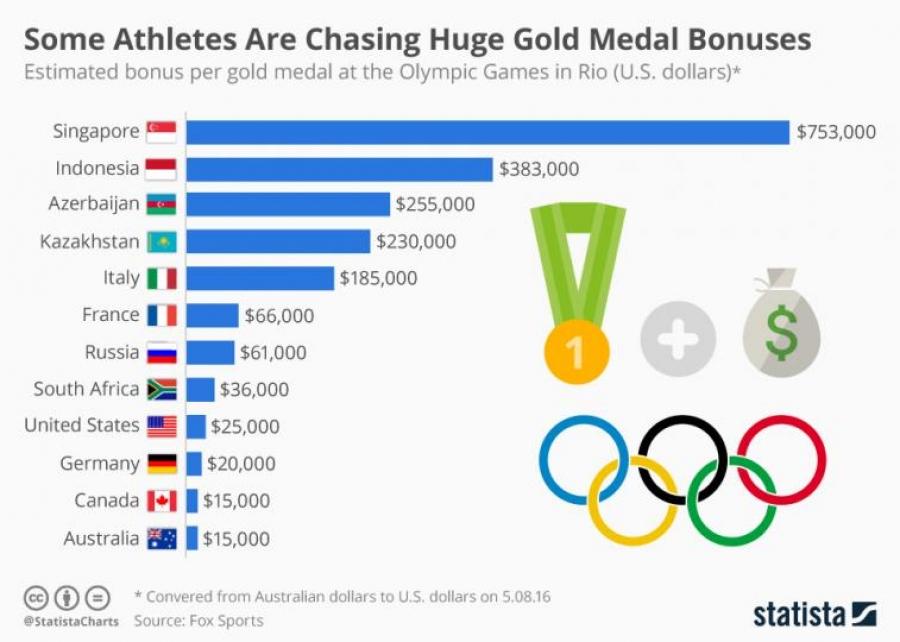 Улс орнууд Олимпийн аваргаа хэрхэн урамшуулдаг вэ