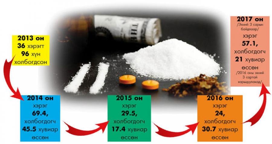 Хар тамхины хэрэглээ монгол хүний удмын санд нөлөөлөх хэмжээнд хүрчээ