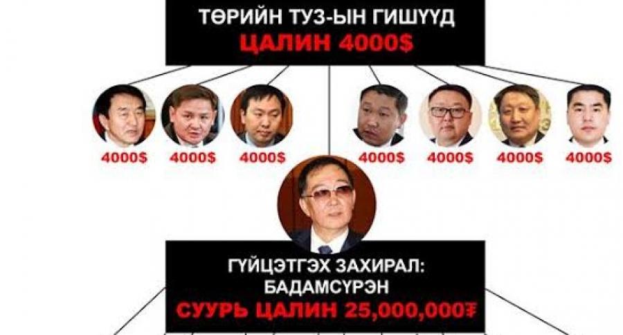 Х.Бадамсүрэн 25 сая төгрөгийн цалинтай, таван орлогч, долоон зөвлөхтэй болов