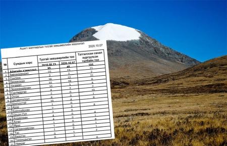 Төрийн тахилгат ууланд олгосон лицензүүд-3
