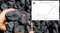 Коксжих нүүрсний үнэ түүхэн амжилтаа давтах уу